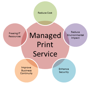 Managed Print Service MPS